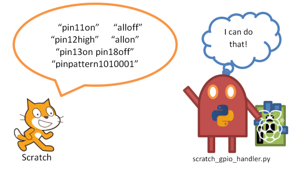 Scratch gets a friend to help with GPIO hardware.
