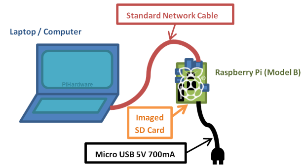 Connect and use your Raspberry Pi with just a Network Cable, SDCard and Power!